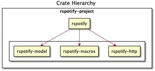 Designing an API Client in Rust: New Rspotify Version a Year Later